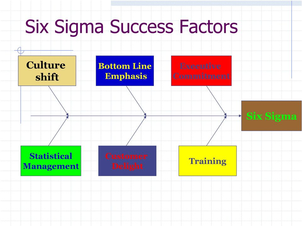 Executive Commitment Six Sigma