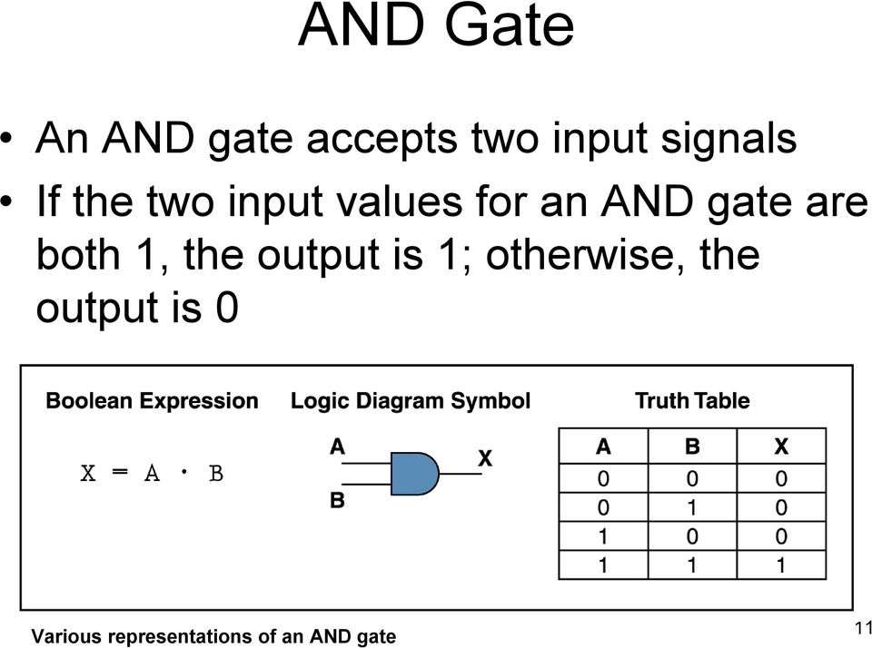 gate are both 1, the output is 1; otherwise,