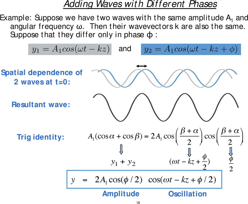 Suppose that they differ only in phase ф : y 1 = A 1 cos(ωt kz) and y 2 = A 1 cos(ωt kz + φ) Spatial dependence of 2