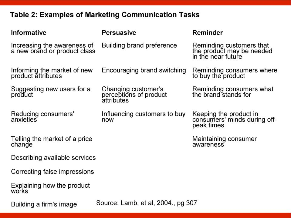Describing available services Correcting false impressions Explaining how the product works Encouraging brand switching Changing customer's perceptions of product attributes Influencing customers to