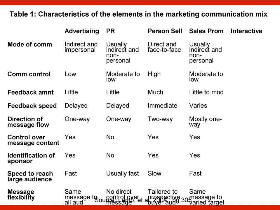 Delayed Immediate Varies Direction of message flow Control over message content Identification of sponsor Speed to reach large audience Message flexibility One-way One-way Two-way Mostly oneway