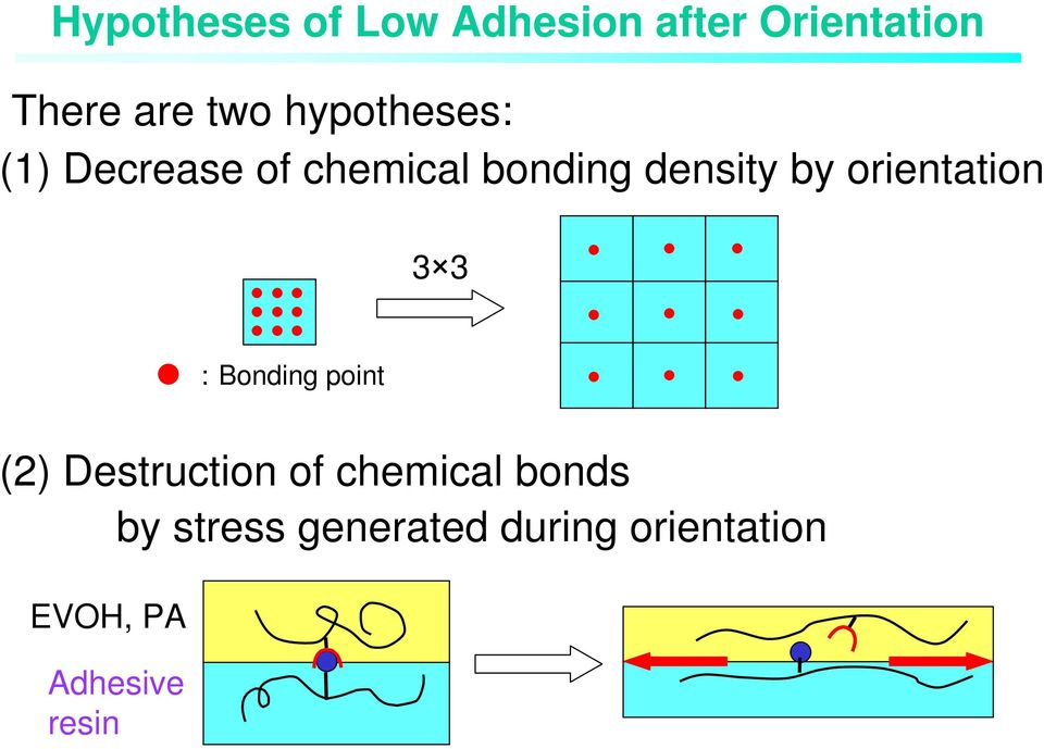 orientation 3 3 :Bonding point (2) Destruction of chemical