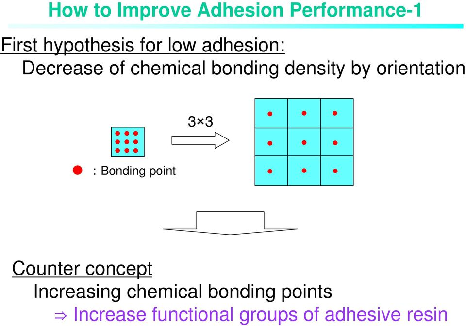 orientation 3 3 :Bonding point Counter concept Increasing