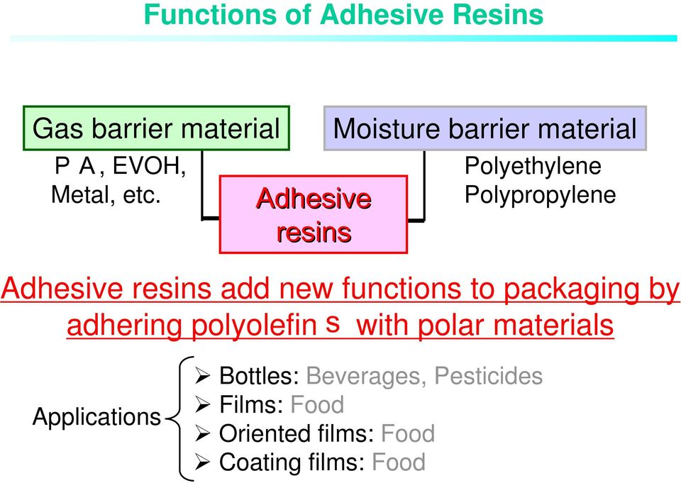 resins add new functions to packaging by adhering polyolefins with polar materials
