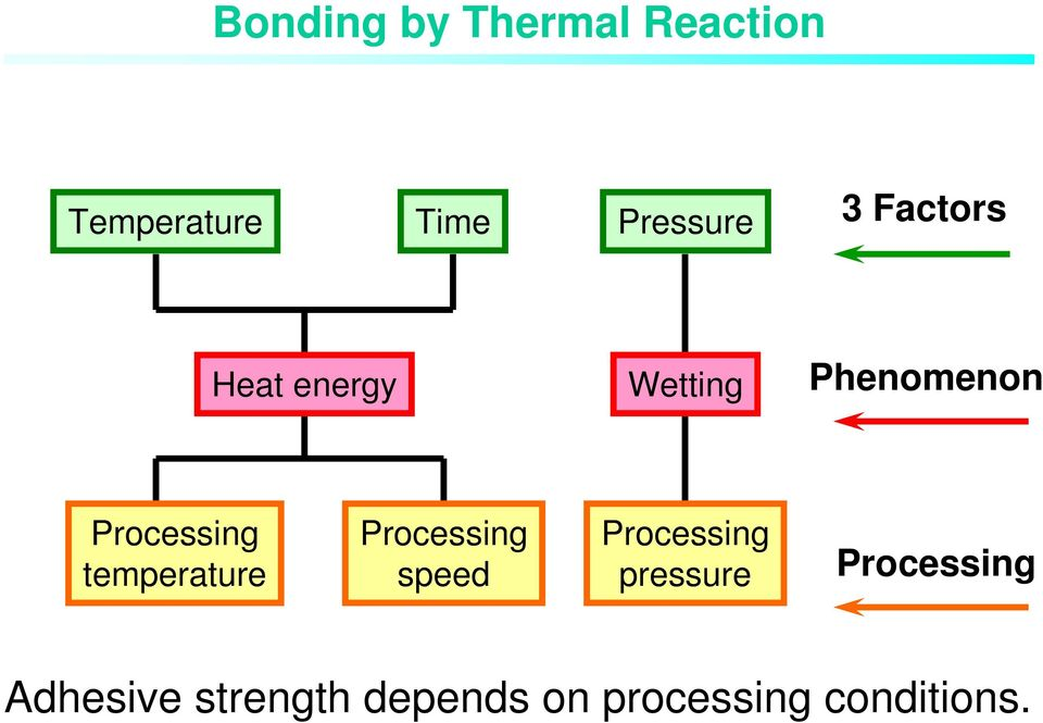 temperature Processing speed Processing pressure