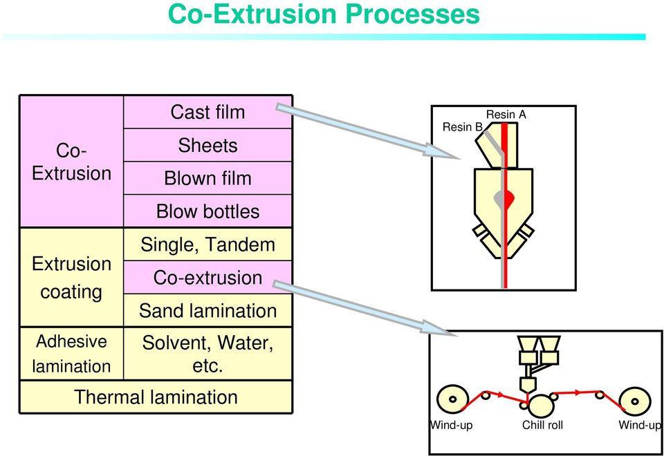 Single, Tandem Co-extrusion Sand lamination Solvent, Water,