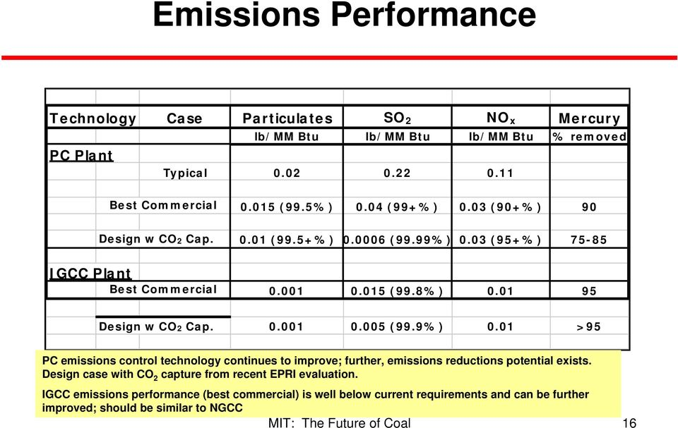 01 95 Design w CO2 Cap. 0.001 0.005 (99.9%) 0.01 >95 PC emissions control technology continues to improve; further, emissions reductions potential exists.