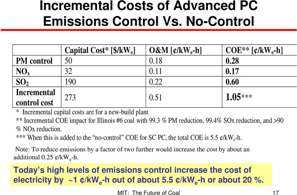 4% SOx reduction, and >90 % NOx reduction. *** When this is added to the no-control COE for SC PC, the total COE is 5.5 /kw e -h.