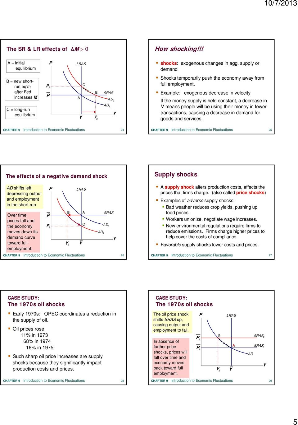 Example: exogenous decrease in velocity If the money supply is held constant, a decrease in V means people will be using their money in fewer transactions, causing a decrease in demand for goods and