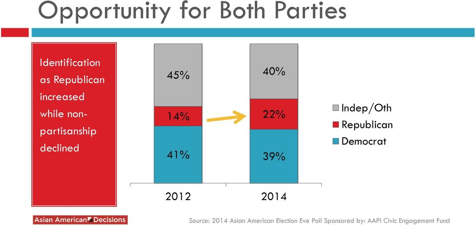 while nonpartisanship declined 45% 40%