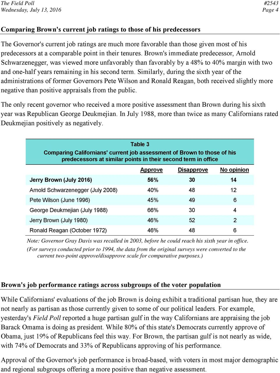 Brown's immediate predecessor, Arnold Schwarzenegger, was viewed more unfavorably than favorably by a 48% to 40% margin with two and one-half years remaining in his second term.