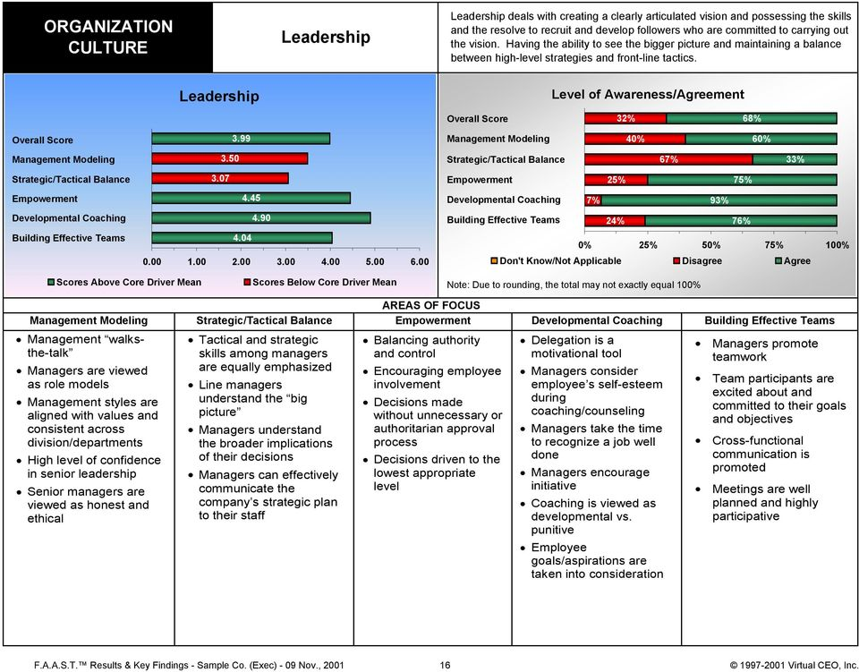 Leadership Level of Awareness/Agreement Overall Score 32% 68% Overall Score 3.