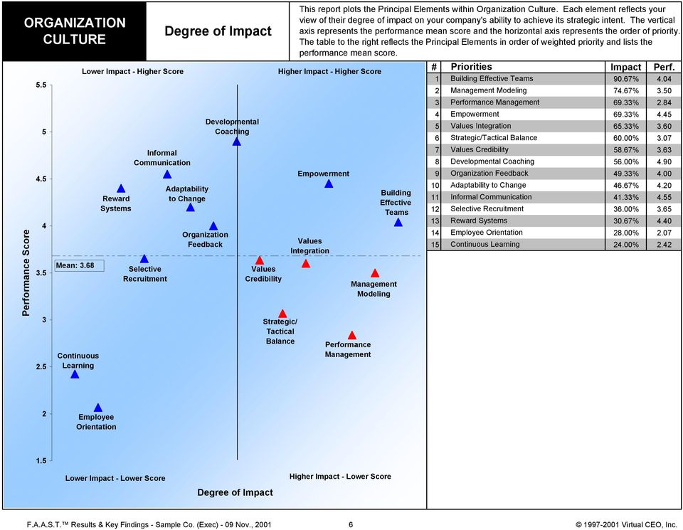 Tactical Balance This report plots the Principal Elements within Culture. Each element reflects your view of their degree of impact on your company's ability to achieve its strategic intent.