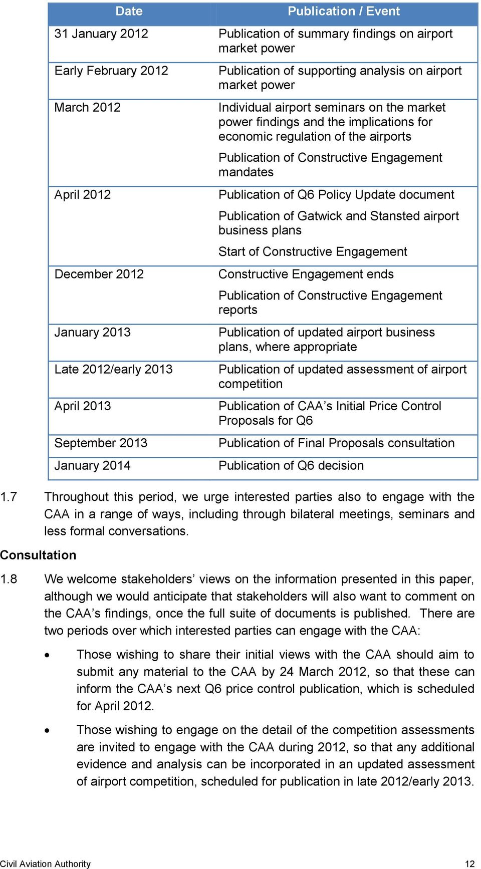 airports Publication of Constructive Engagement mandates Publication of Q6 Policy Update document Publication of Gatwick and Stansted airport business plans Start of Constructive Engagement