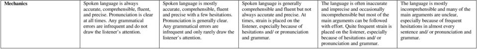 Any grammatical errors are infrequent and only rarely draw the listener s attention. Spoken language is generally comprehensible and fluent but not always accurate and precise.