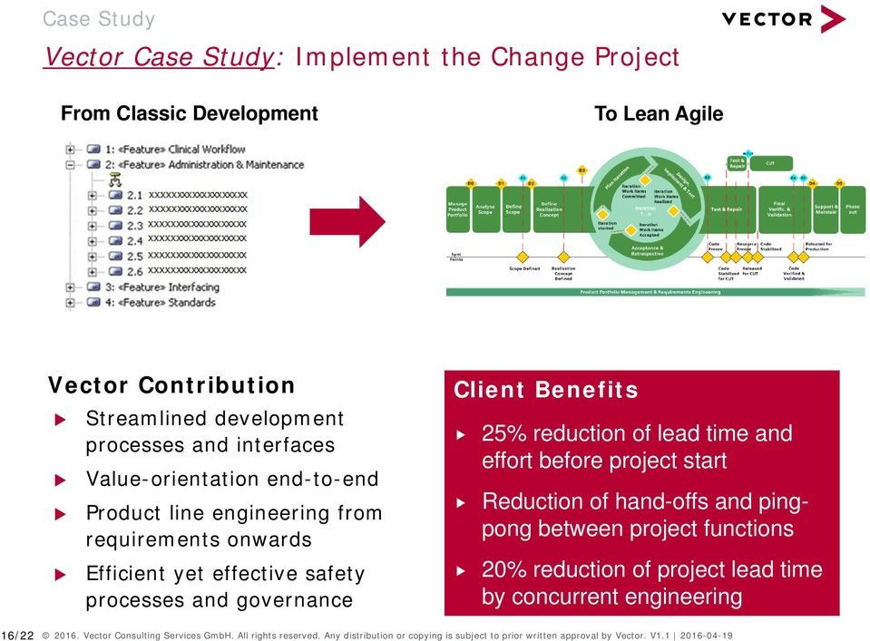 25% reduction of lead time and effort before project start Reduction of hand-offs and pingpong between project functions 20% reduction of project lead time by