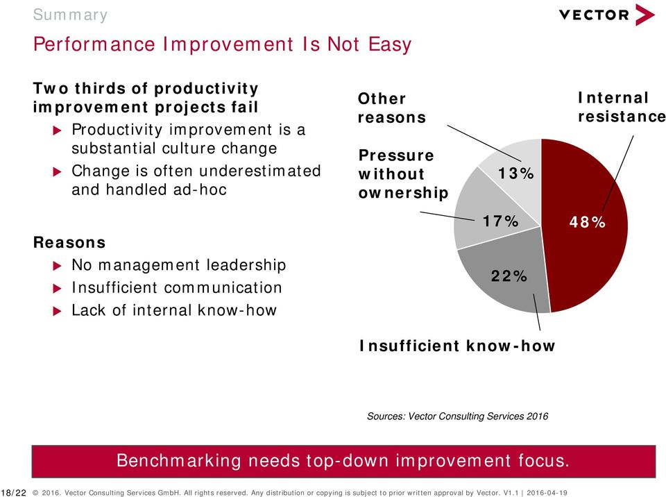 Insufficient communication 22% Lack of internal know-how Insufficient know-how Sources: Vector Consulting Services 2016 Benchmarking needs top-down