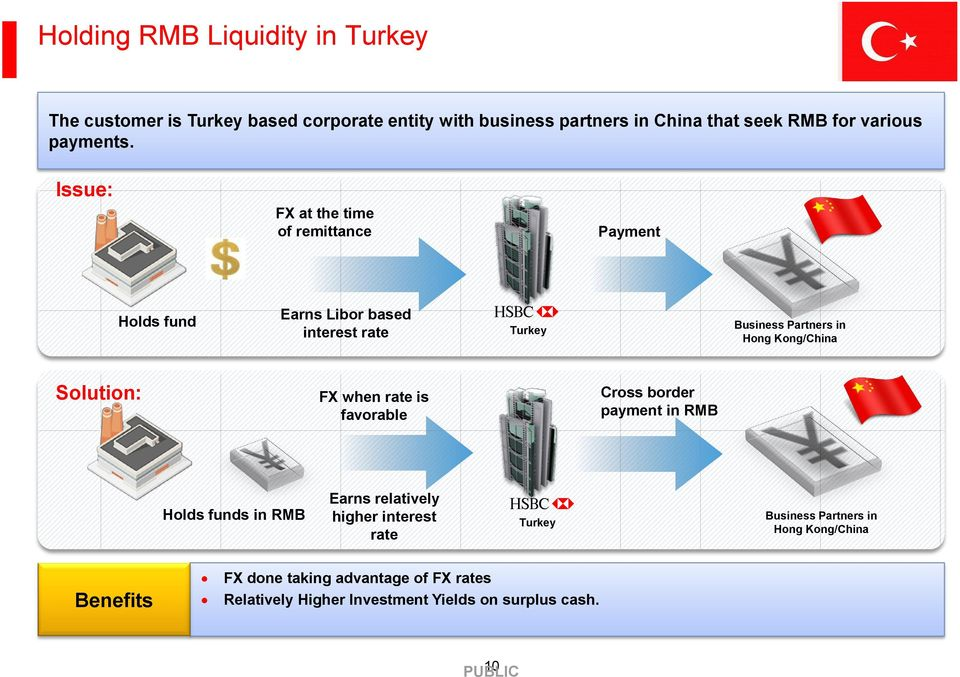 Issue: FX at the time of remittance Payment $ Holds fund Earns Libor based interest rate Turkey Business Partners in Hong Kong/China