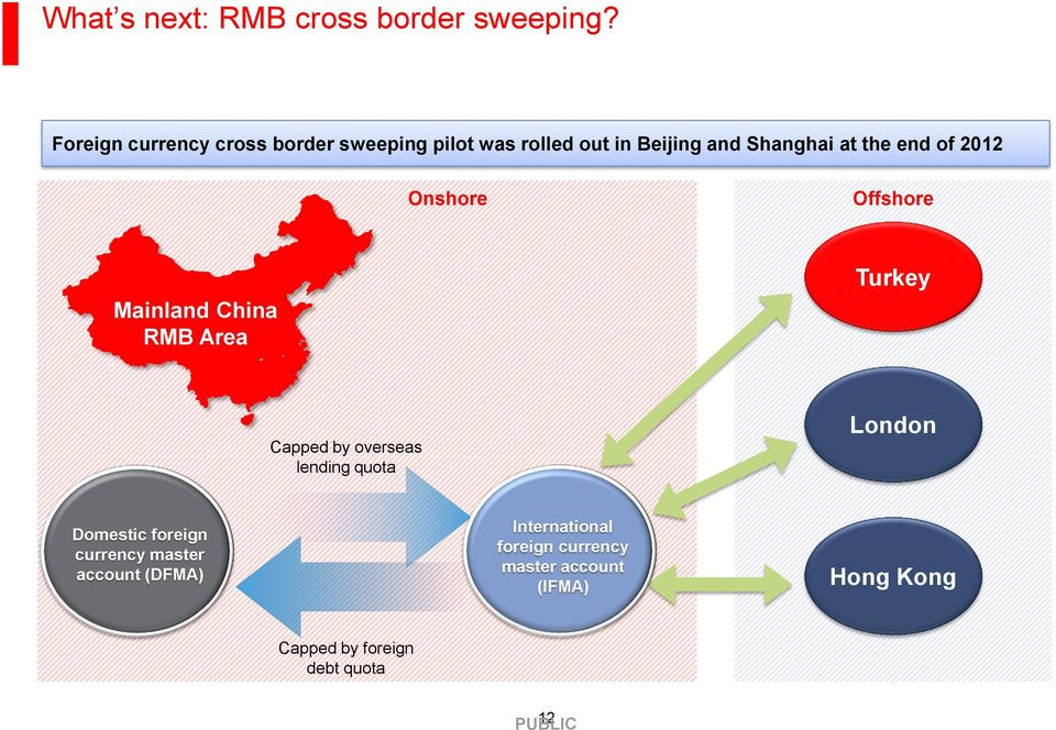 end of 2012 Onshore Offshore Mainland China RMB Area Turkey Capped by overseas lending quota