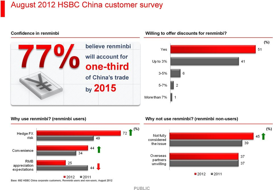 believe renminbi (%) will account for one-third of China s trade by 2015 Why use