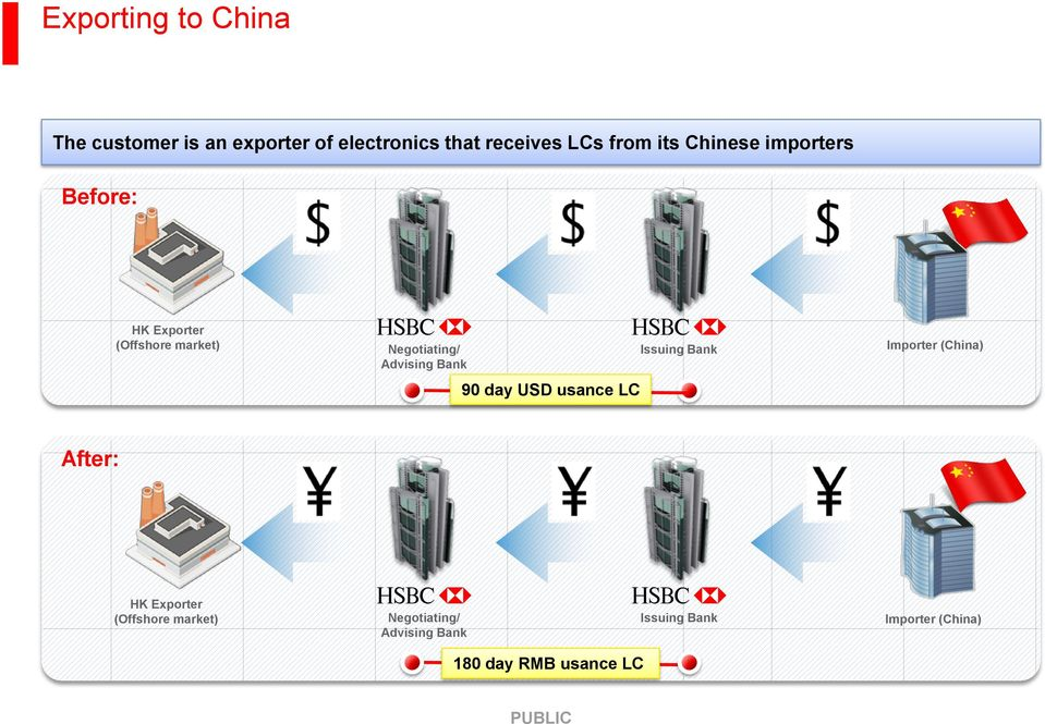 Bank 90 day USD usance LC Issuing Bank Importer (China) After: HK Exporter (Offshore