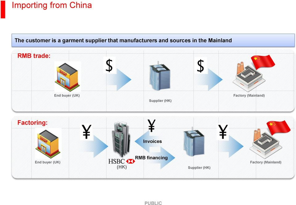 (UK) Supplier (HK) Factory (Mainland) Factoring: Invoices End