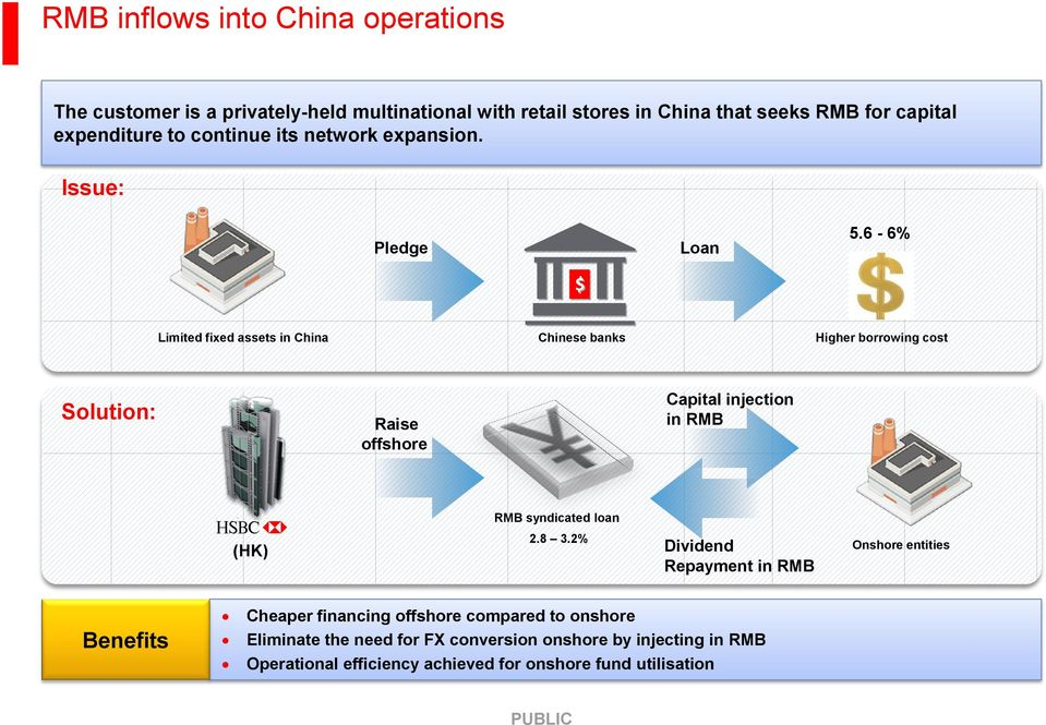 6-6% $ Limited fixed assets in China Chinese banks Higher borrowing cost Solution: Raise offshore Capital injection in RMB RMB syndicated loan