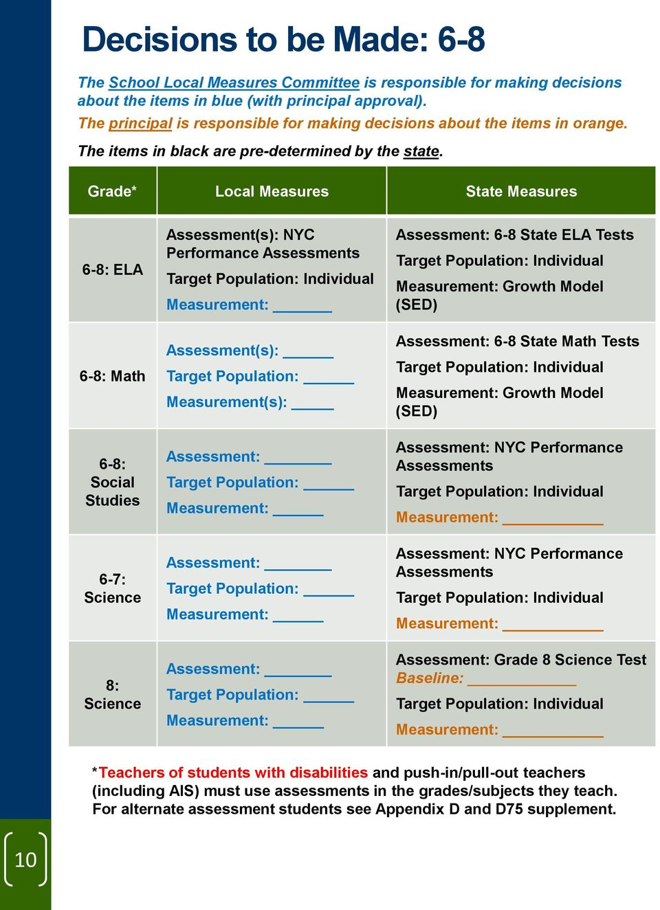 Grade* Local Measures State Measures 6-8: ELA 6-8: Math 6-8: Social Studies 6-7: Science 8: Science Assessment(s): NYC Performance Assessments Target Population: Individual Measurement:
