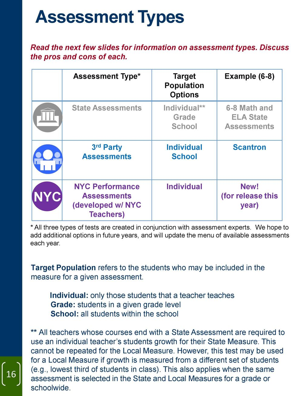 Performance Assessments (developed w/ NYC Teachers) Individual New! (for release this year) * All three types of tests are created in conjunction with assessment experts.
