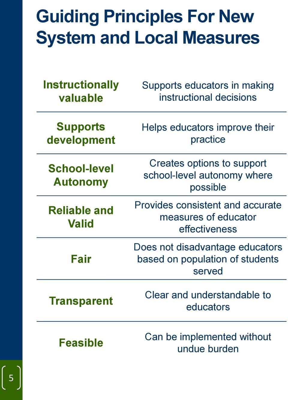 to support school-level autonomy where possible Provides consistent and accurate measures of educator effectiveness Does not