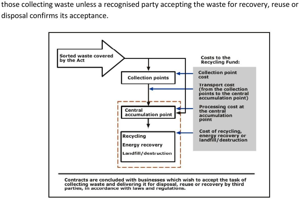 waste for recovery, reuse or
