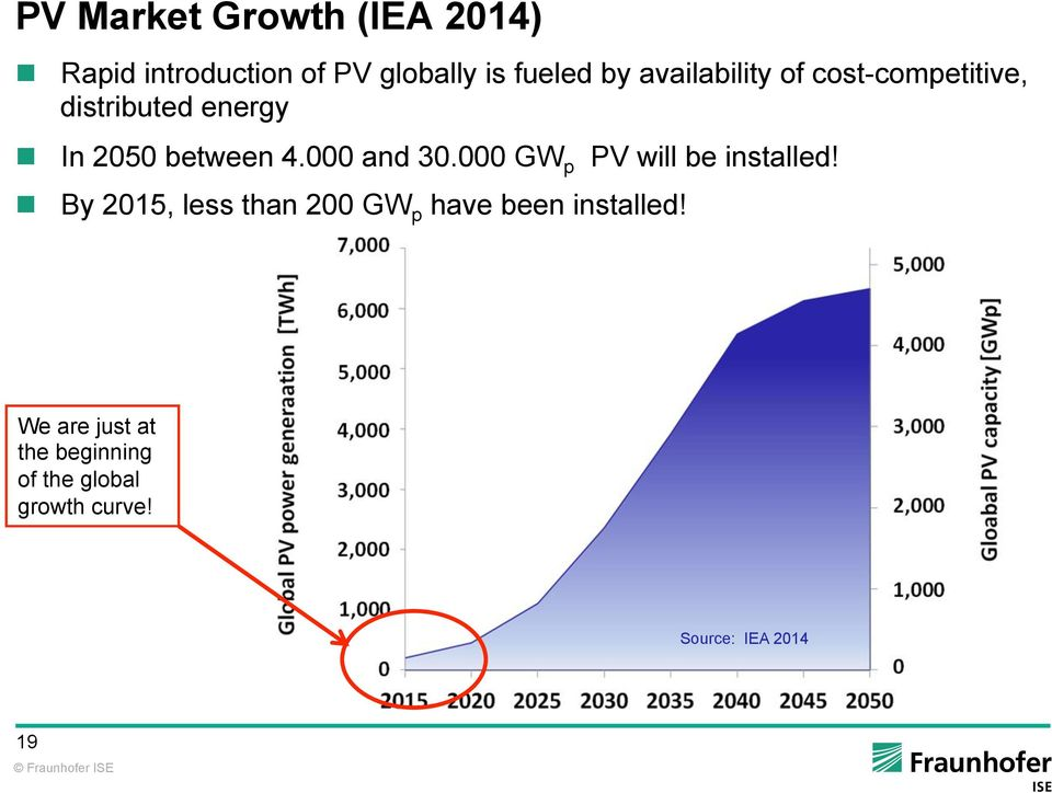 000 and 30.000 GW p PV will be installed!