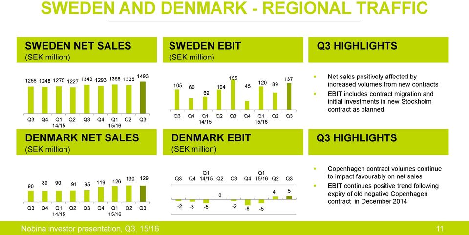 contract as planned DENMARK NET SALES DENMARK EBIT HIGHLIGHTS 90 89 90 91 95 119 126 Q4 Q1 14/15 Q2 Q4 Q1 130 129 Q2 Q4-2 -3-5 Q1 14/15 Q2 Q4 0-2 Q1 Q2-8 -5 4 5 Copenhagen