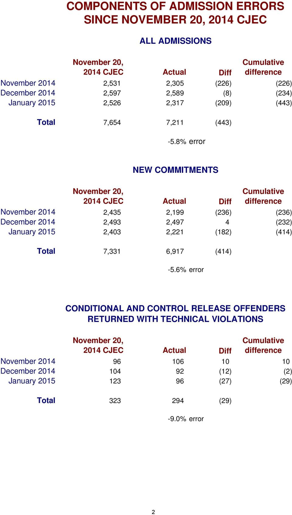 8% error NEW COMMITMENTS November 20, 2014 CJEC Actual Diff Cumulative difference November 2014 2,435 2,199 (236) (236) December 2014 2,493 2,497 4 (232) January 2015 2,403 2,221 (182)