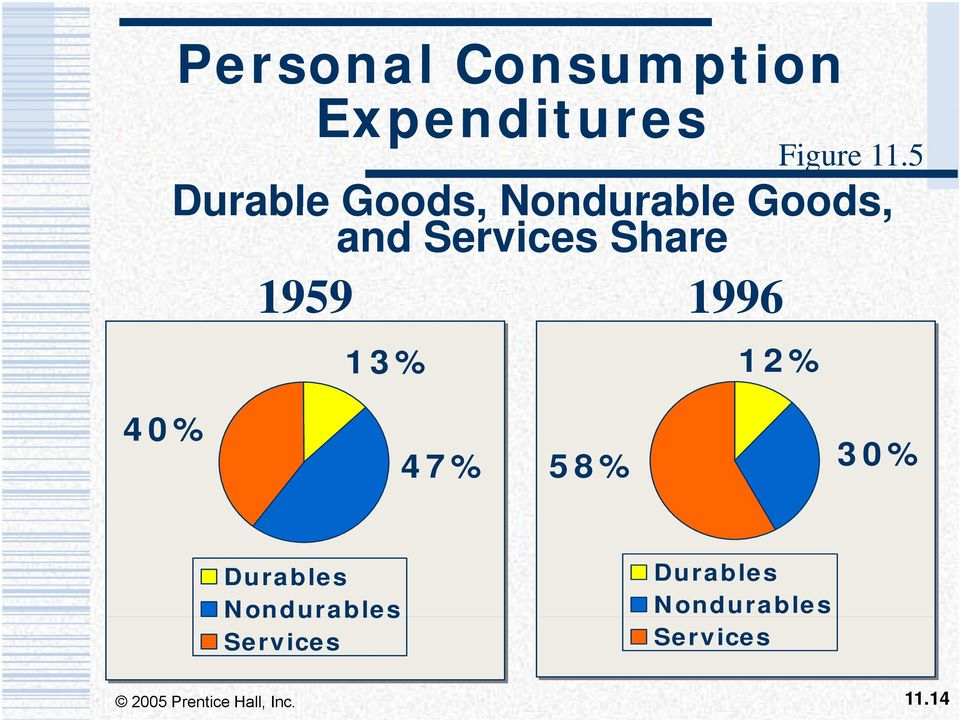 Share 1959 1996 13% 12% 40% 47% 58% 30% Durables