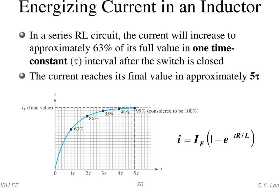 one timeconstant (τ) interval after the switch is closed The