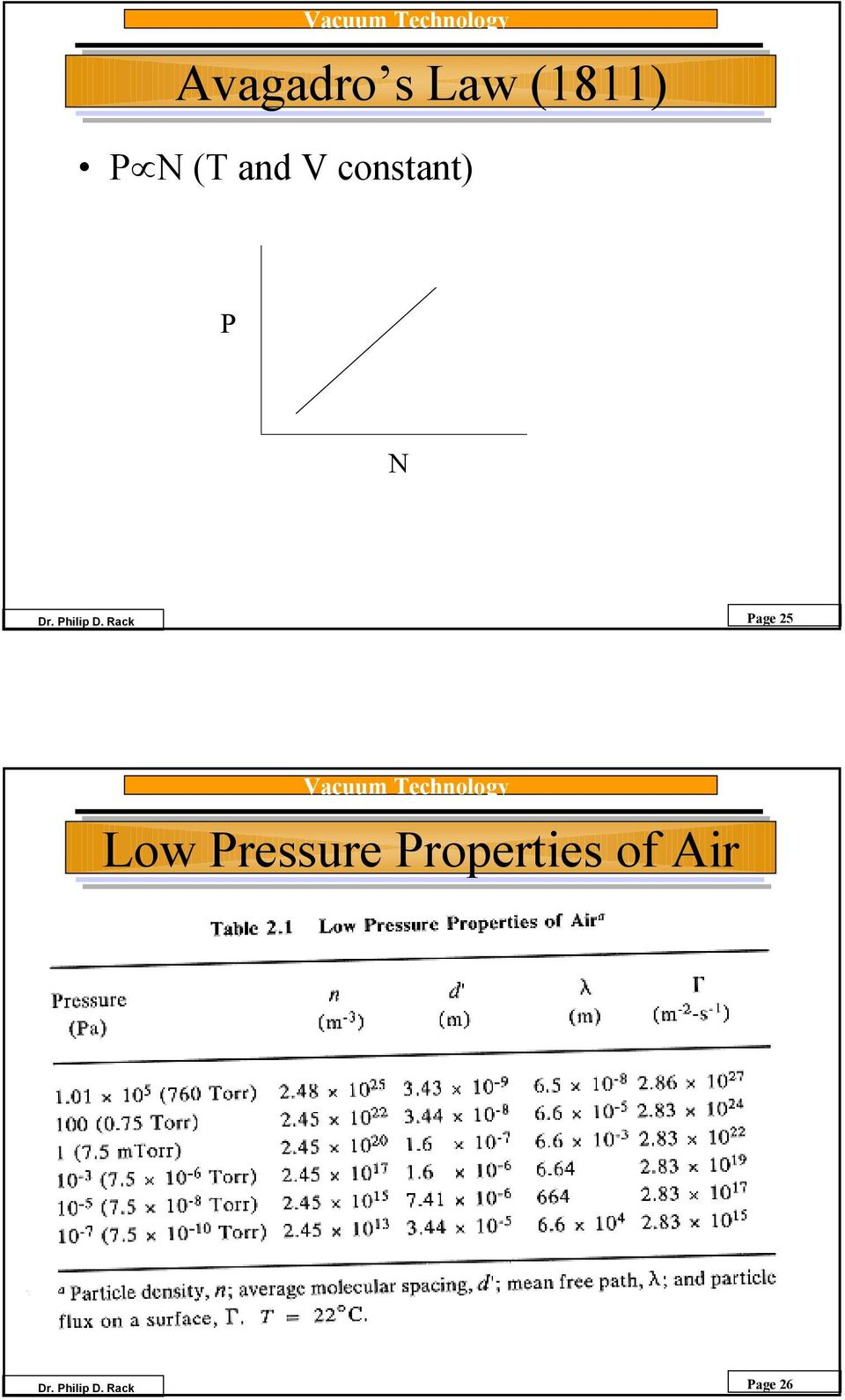 Page 5 Low Pressure