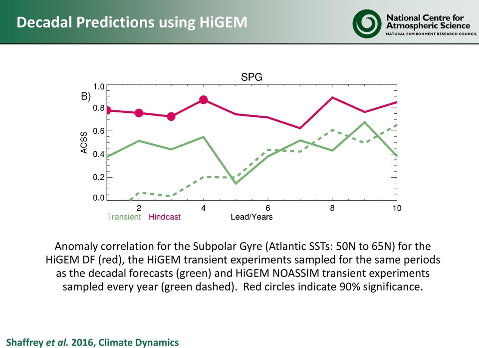 periods as the decadal forecasts (green) and HiGEM NOASSIM transient experiments sampled
