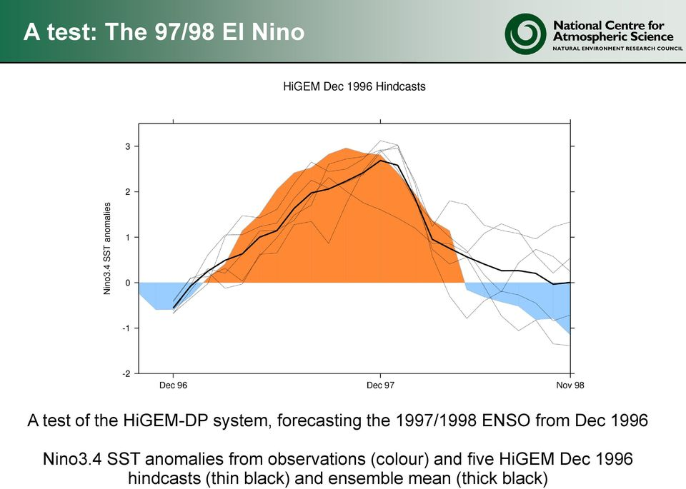 4 SST anomalies from observations (colour) and five HiGEM