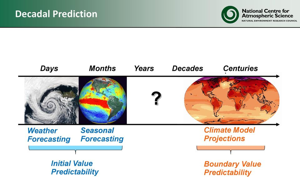 Weather Forecasting Seasonal Forecasting