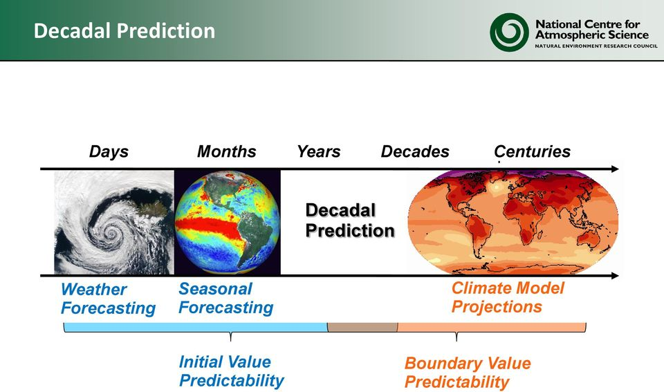 Seasonal Forecasting Climate Model Projections