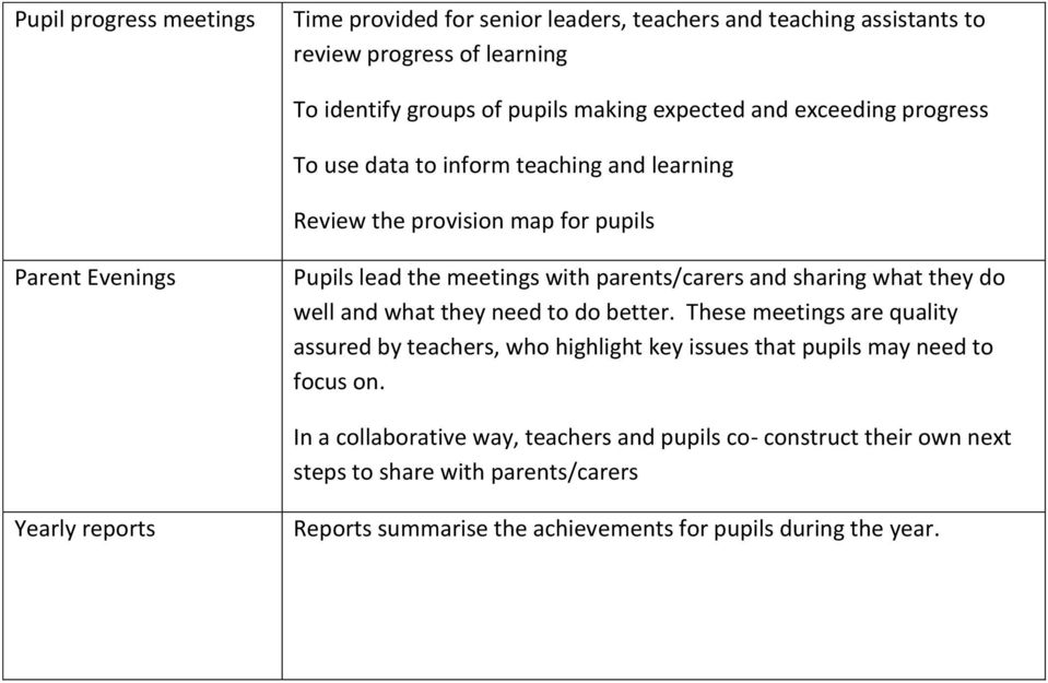 what they do well and what they need to do better. These meetings are quality assured by teachers, who highlight key issues that pupils may need to focus on.