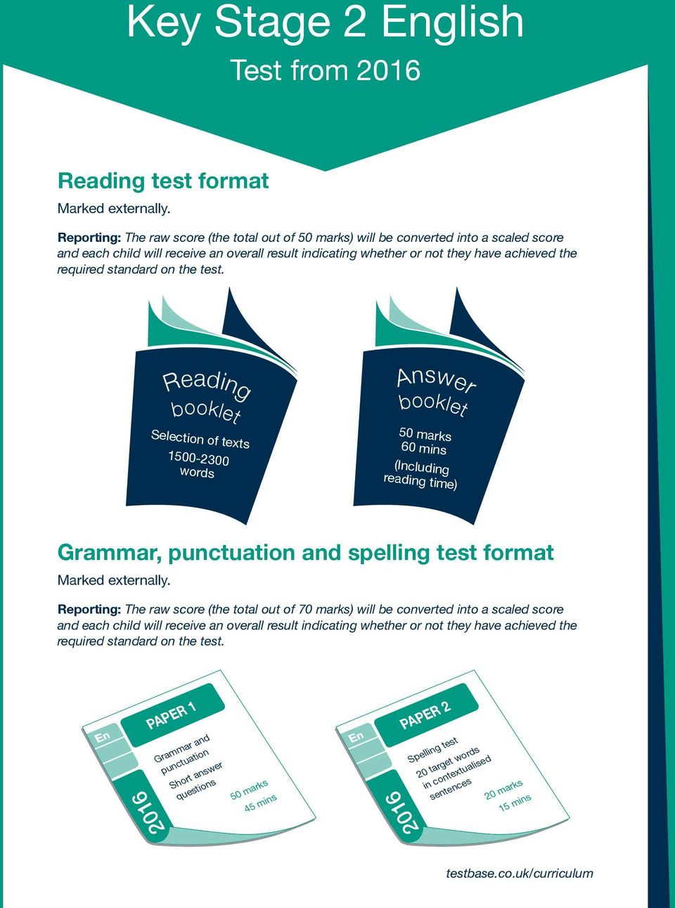 standard on the test. Reading booklet Selection of texts 1500-2300 words Answer booklet 50 marks 60 mins (Including reading time) Grammar, punctuation and spelling test format Marked externally.