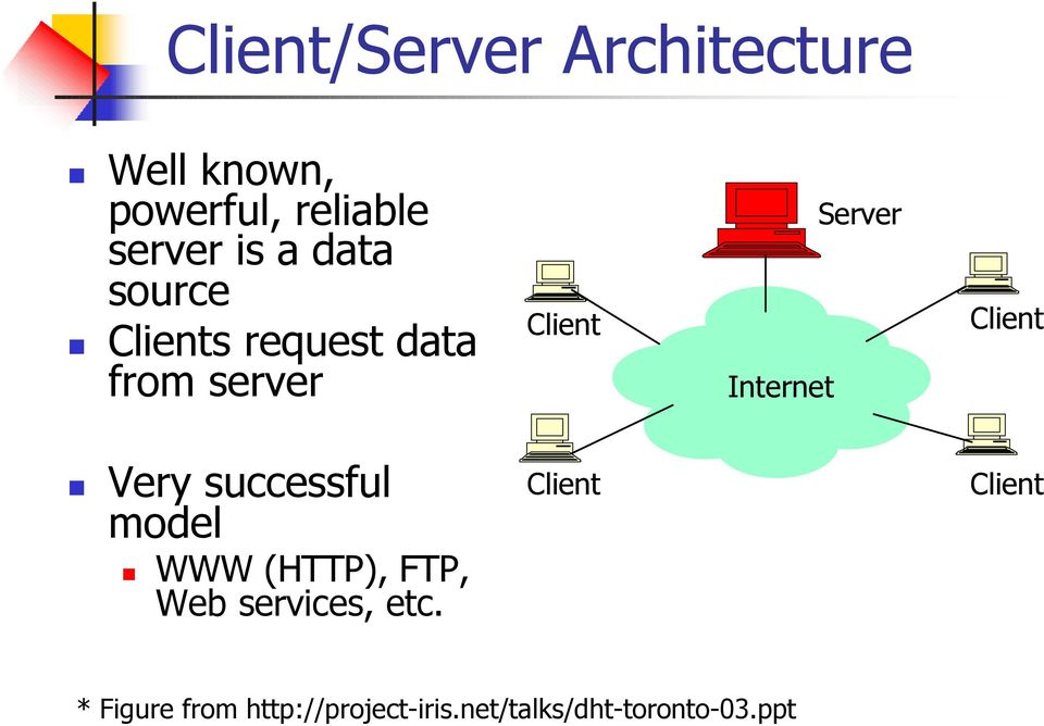 Client Very successful model WWW (HTTP), FTP, Web services, etc.