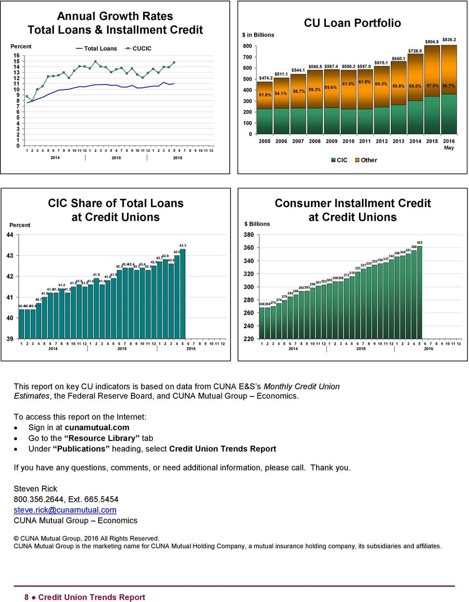 % 6.7% Percent 44 43 42 41 4 4.44.44.4 4.7 CIC Share of Total Loans at Credit Unions 41.9 41.8 41.9 41. 41.6 41. 41.6 41.6 41.4 41.241.2 41.2 41. 42.7 42.8 42.6 42.3 42.442.4 42.3 42.4 42. 42.3 43.