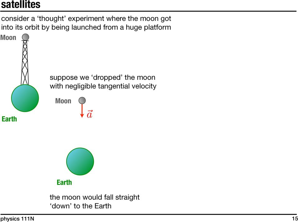 dropped the moon with negligible tangential velocity Moon Earth