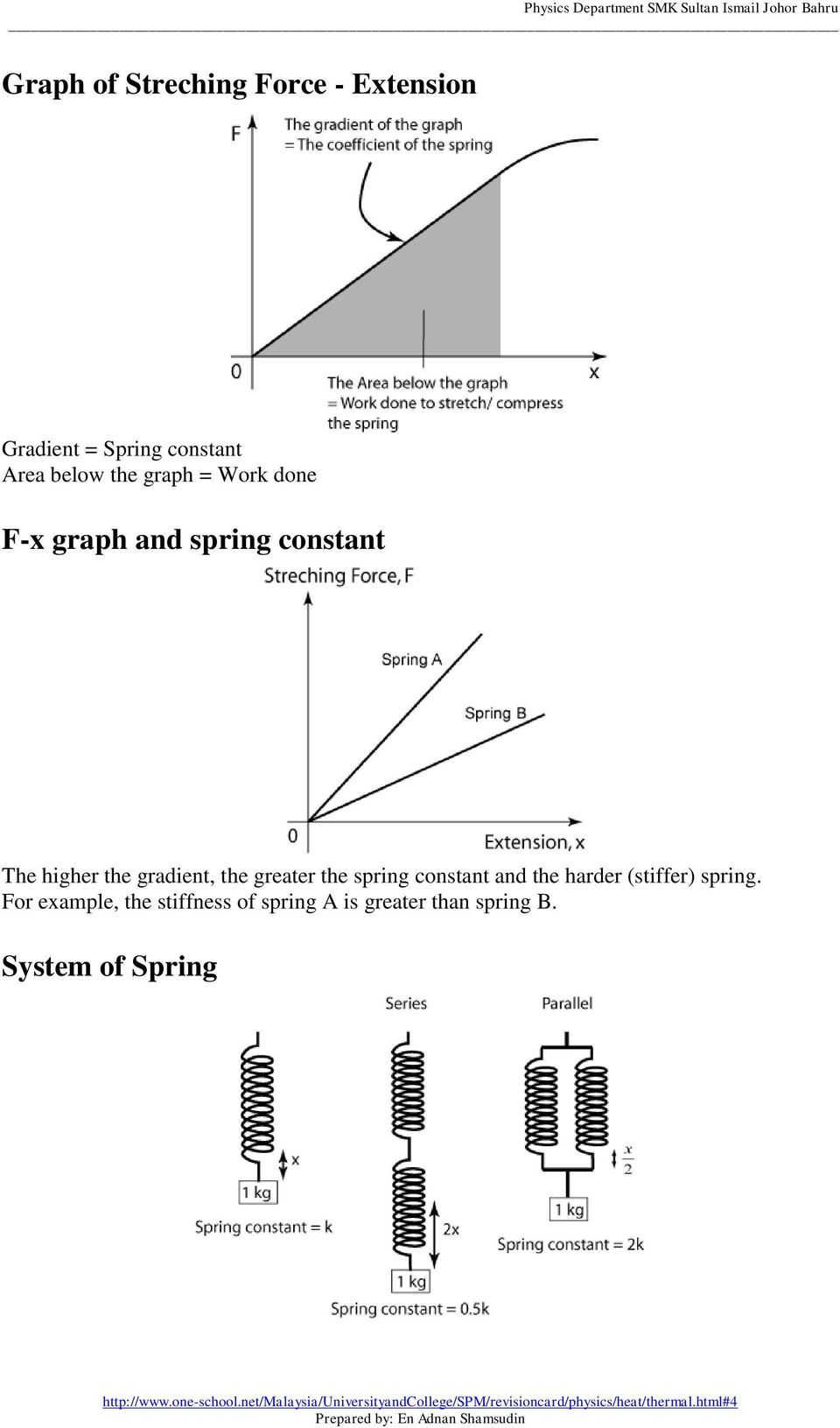 gradient, the greater the spring constant and the harder (stiffer) spring.