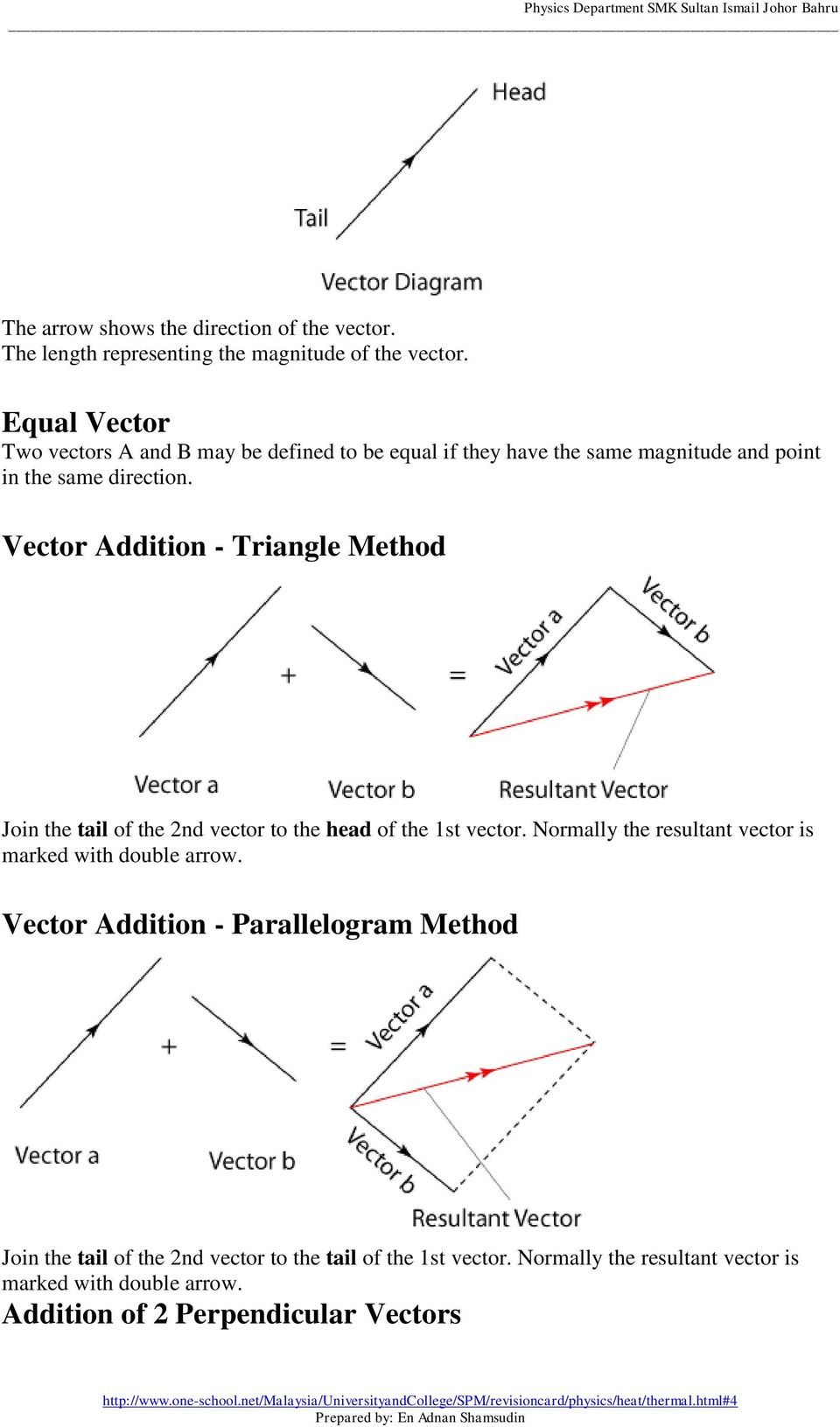 Vector Addition - Triangle Method Join the tail of the 2nd vector to the head of the 1st vector.