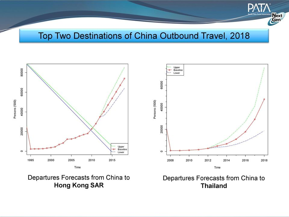Baseline Lower 1995 2000 2005 2010 2015 Time Departures Forecasts from China to