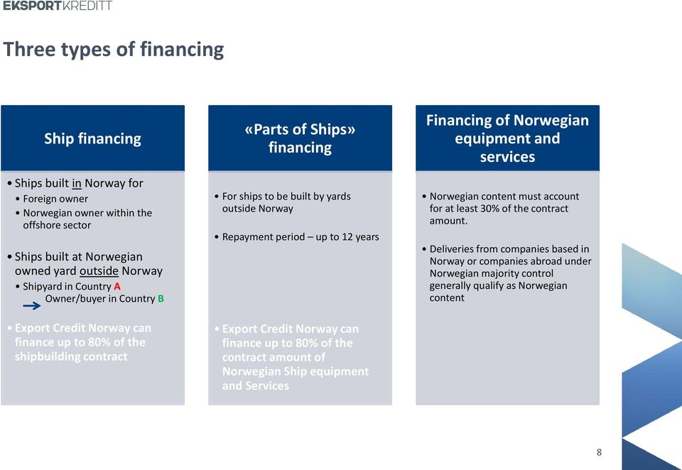 period up to 12 years Export Credit Norway can finance up to 80% of the contract amount of Norwegian Ship equipment and Services Financing of Norwegian equipment and services Norwegian